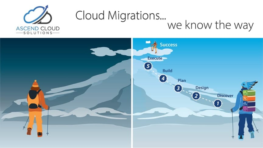 Are you migrating or thinking of migrating to a VMware based Cloud?